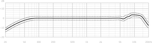 Neumann TLM 102 microphone frequency response